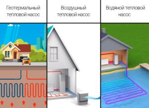 vidy_teplovyh_nasosov